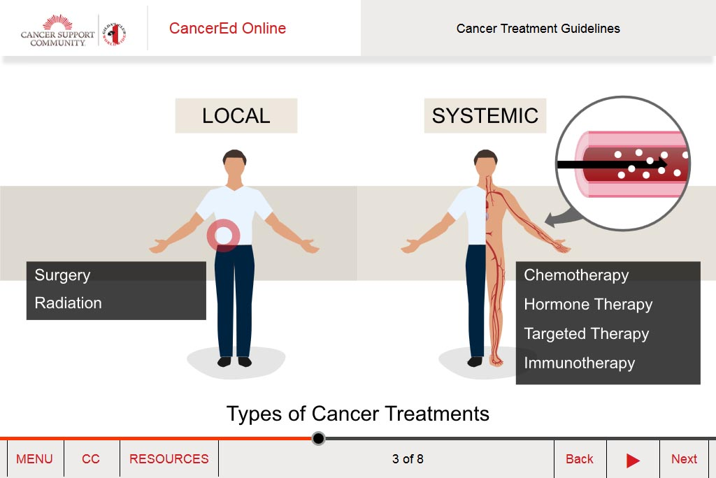 Cancer Treatment Guidelines