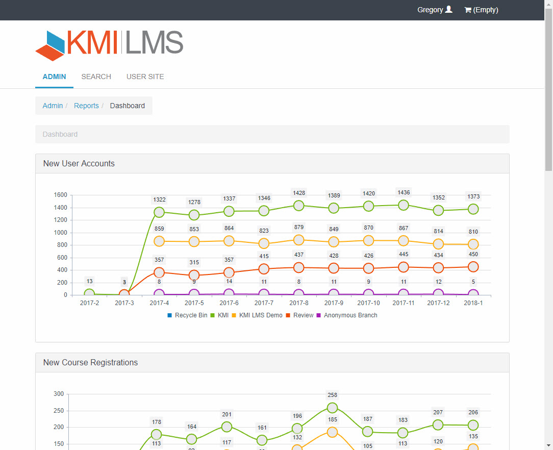 KMI Dashboard report