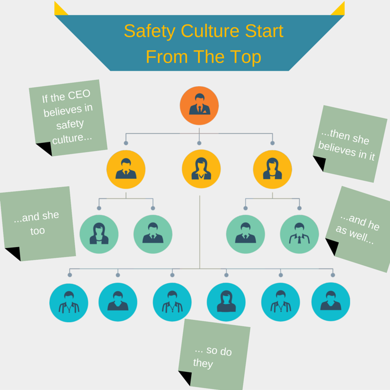 Safety Culture Start From The Top (1)