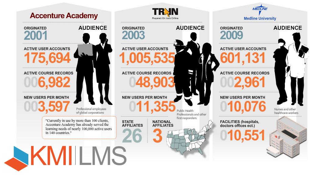 KMI LMS infographics