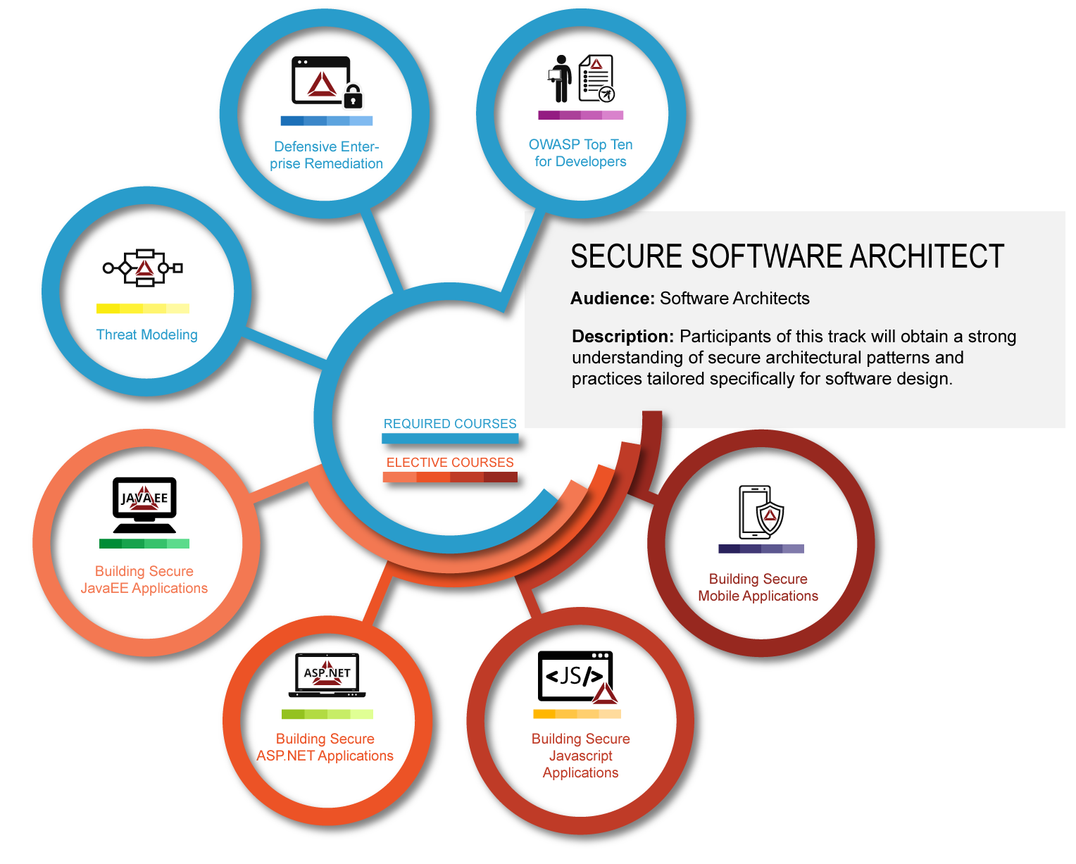 Secure Software Architect