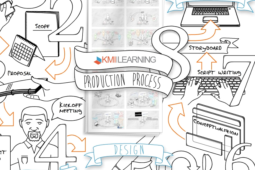 KMI's Production Process